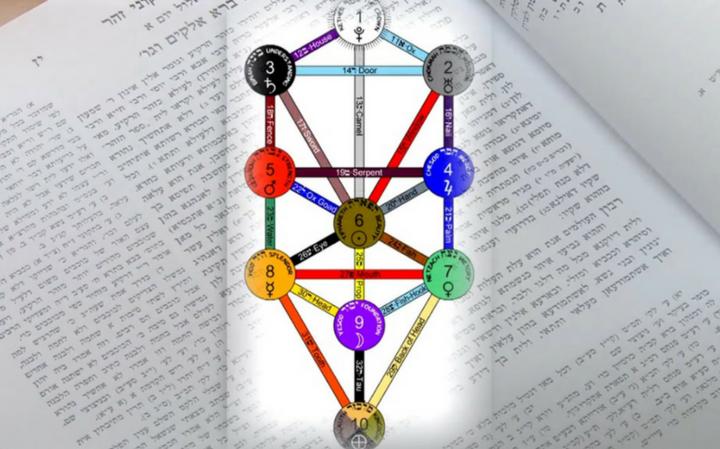 Еврейская Энциклопедия | Каббала: история и современность мистического иудаизма