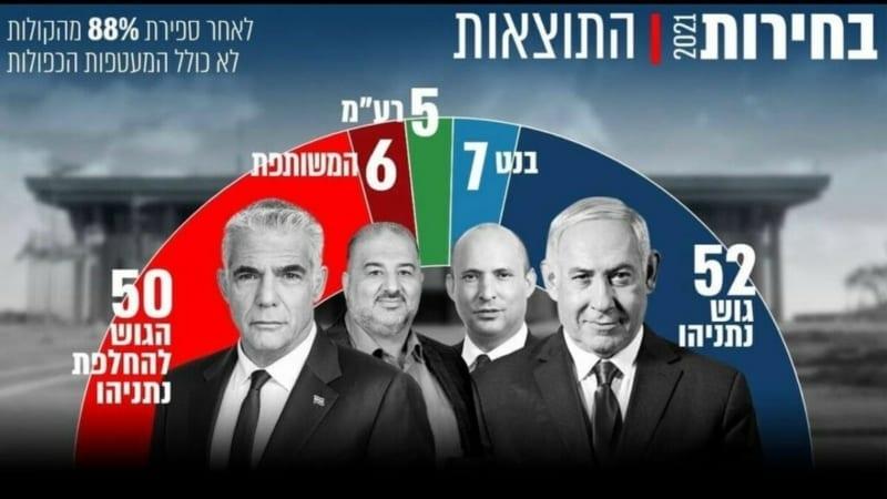 «Корона Ку» подводит итоги 4х выборов в Израиле! | Видеоблог Давида Ройтмана — на VAIKRA!